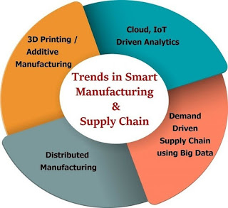 IT Driven Smart Manufacturing